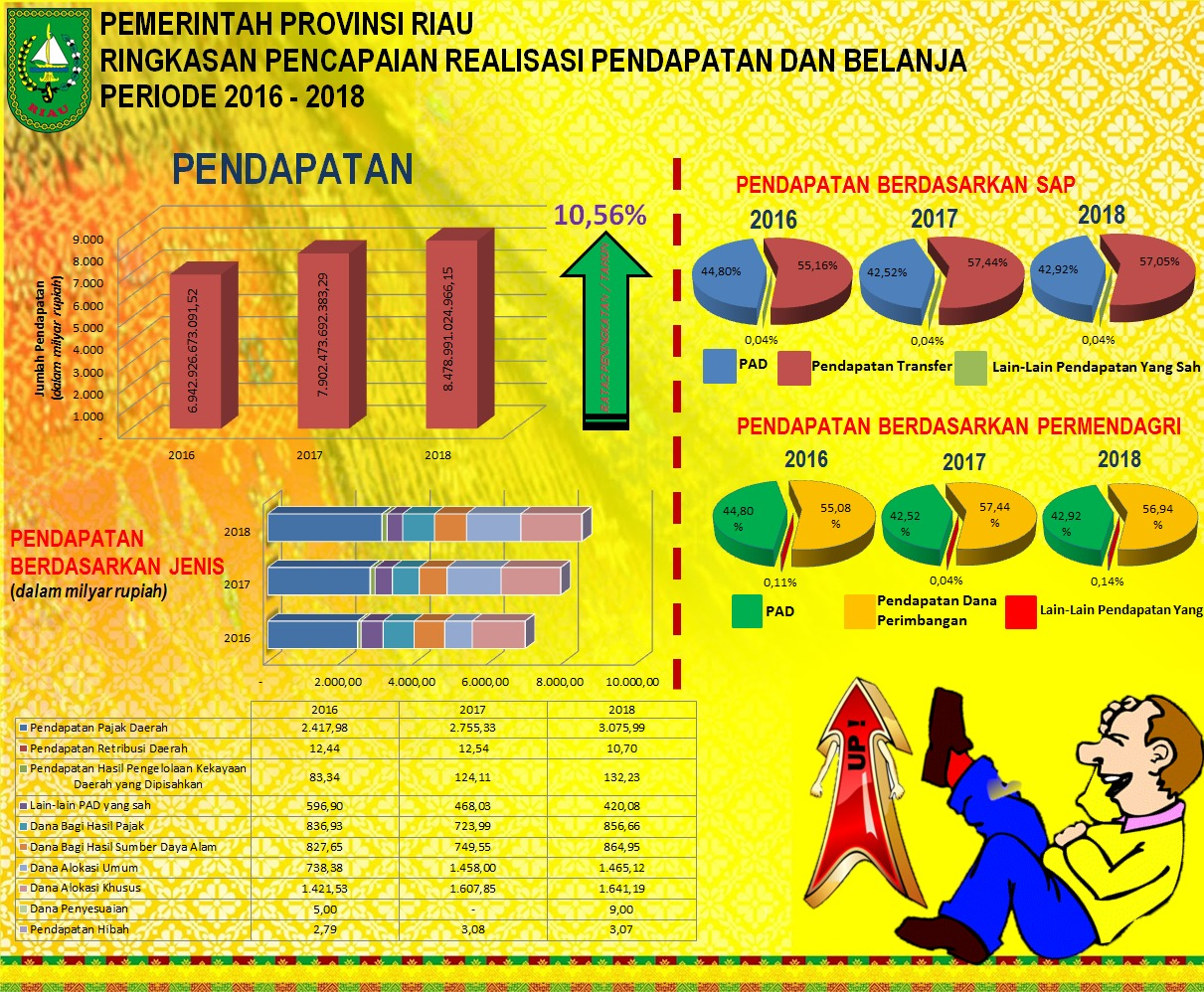 Ringkasan Pencapaian Realisasi Pendapatan